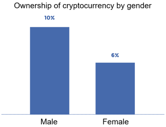 Chart showing cryptocurrency ownership in France  according to gender.